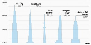 Reach for the sky: the world's tallest buildings, once the 838-meter Sky City is completed, projected for January 2013.